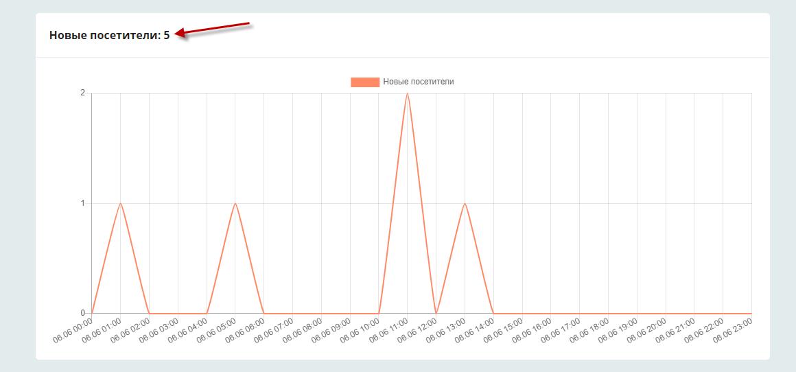 Статистика заявок и посетителей